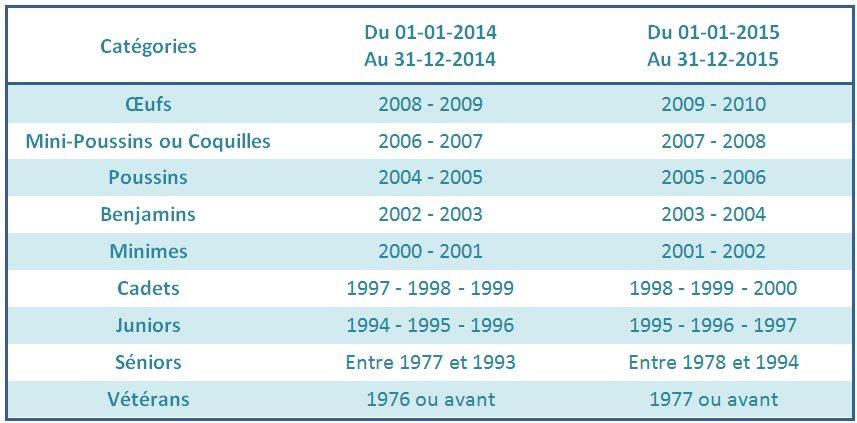 categories_saison_2014-2015